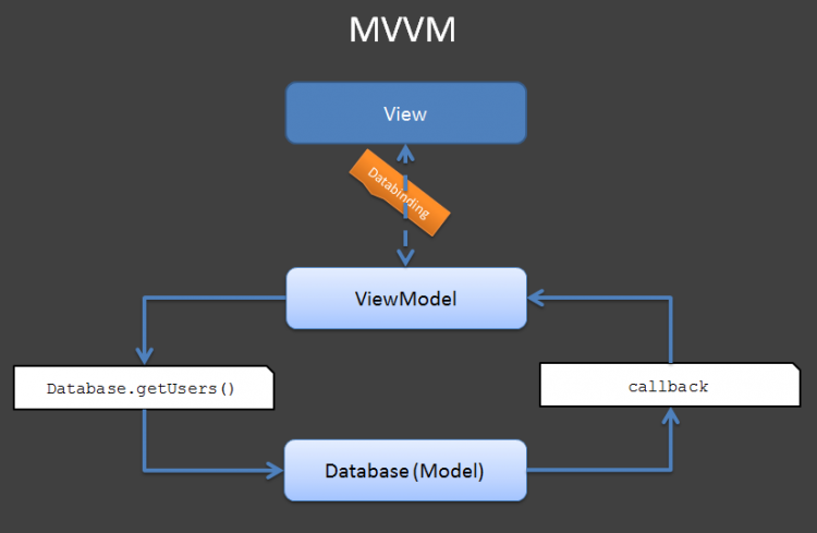 Android DataBinding:再見Presenter,你好ViewModel!
